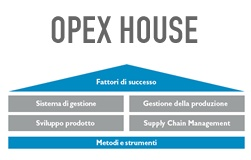 opex house_251x160